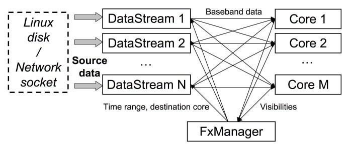 Correlator diagram of data streams and cores
