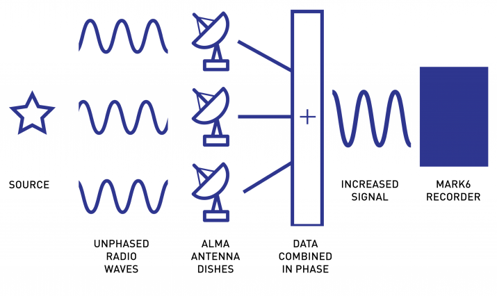 ALMA signal path, source to unphased radio waves, ALMA, combining the data, increased signal, Mark 6 recorder