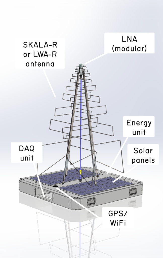 RAPID diagram with labeled parts, from solar panels to DAQ and energy units