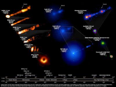EHT image: M87 at multiple wavelengths